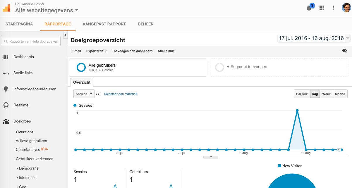 Startscherm Google Analytics
