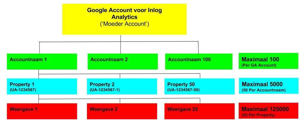 Voorbeeld Google Analytics structuur