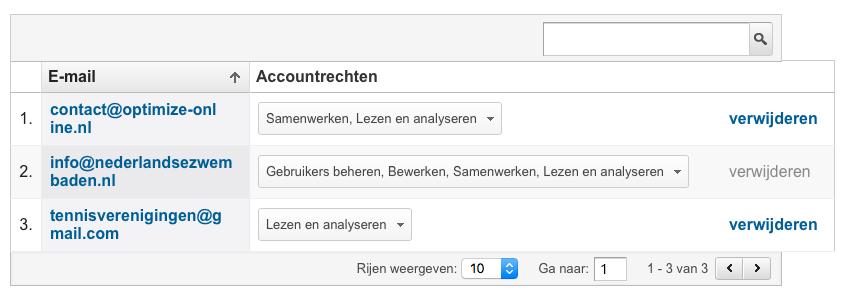 Voorbeeld met Rechten van Samenwerken in Google Analytics